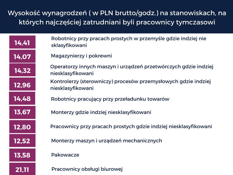 Polskie-Forum-HR-praca-tymczasowa